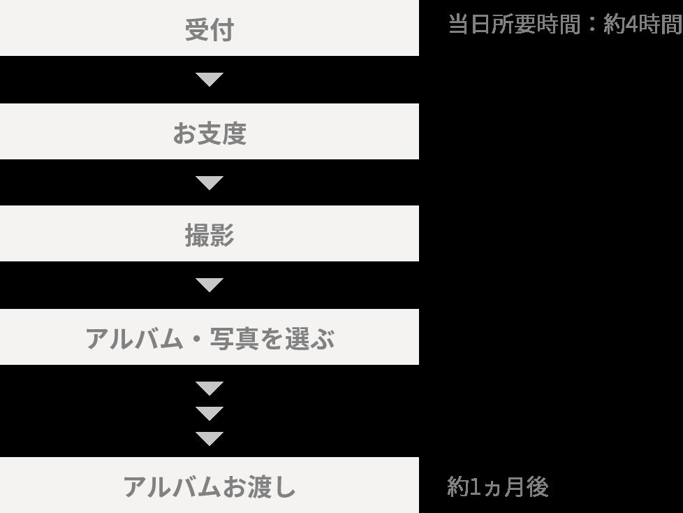 ロケ撮影会のフローチャート
